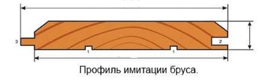 имитация бруса в разрезе
